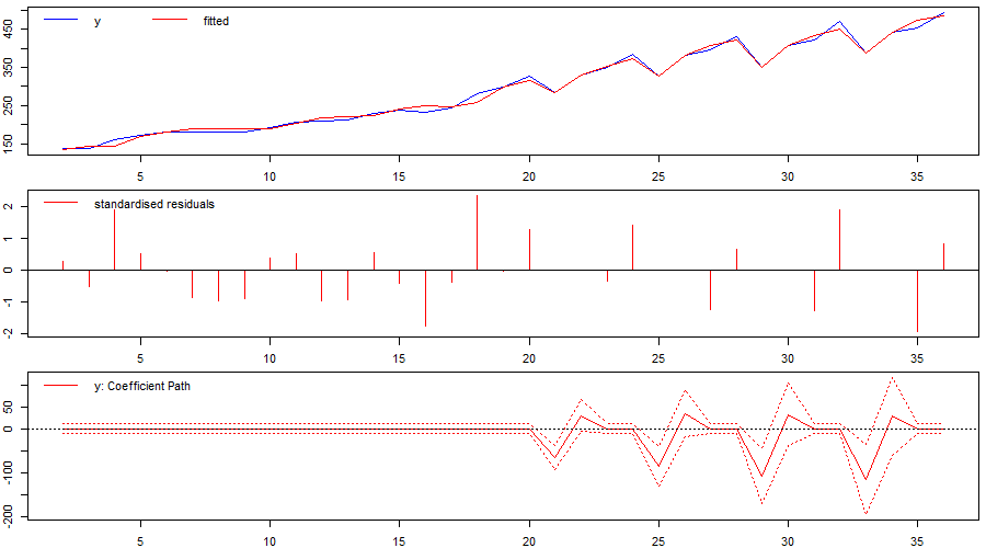 Figure 4: Identified `changepoint' or break when using indicator saturation correctly in a stochastic-trend model in first differences.