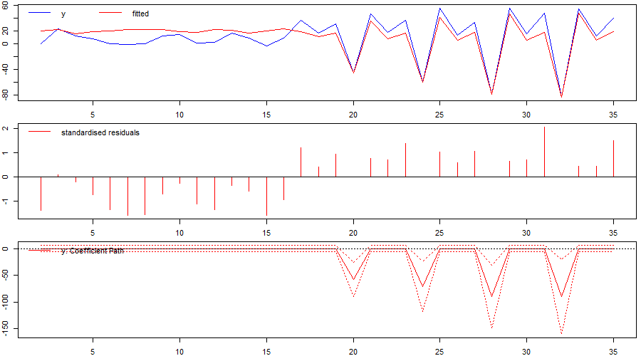 Figure 3: Identified `changepoint' or break when using indicator saturation correctly in a stochastic-trend model in first differences.
