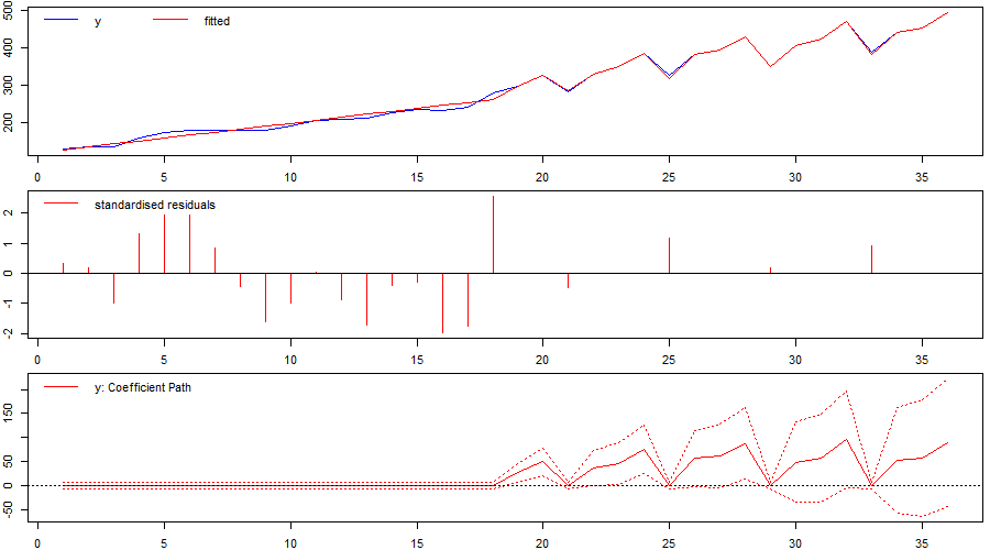 Figure 2: Identified `changepoint' or break when using indicator saturation correctly in a trend-stationary model.