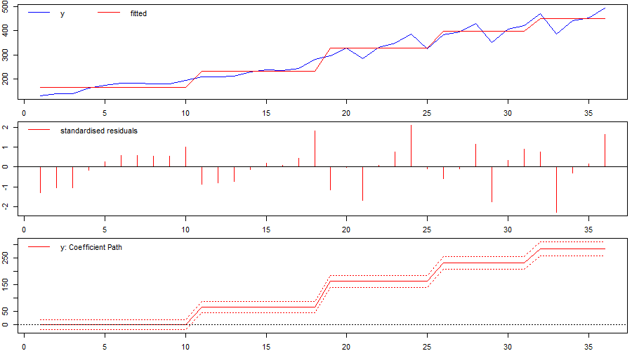 Figure 1: Identified `changepoints' or break when using indicator saturation incorrectly in an intercept-only model.